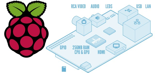 Raspberry Pi logo